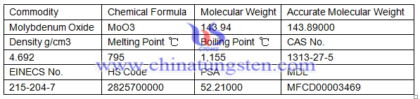 molybdenum oxide basic information table
