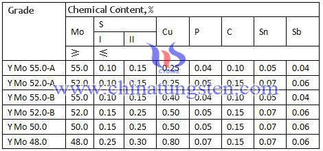 molybdenum oxide chemical content table